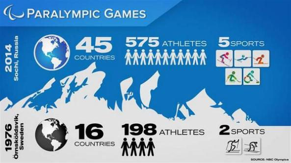 NBC Sports 2014 Paralympics infographic